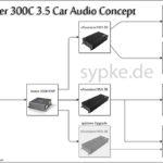 Hifi im Chrysler 300C Teil 1 : Das Anlagenkonzept