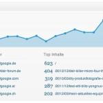 Statify - Einfaches Statistik-Plugin für WordPress